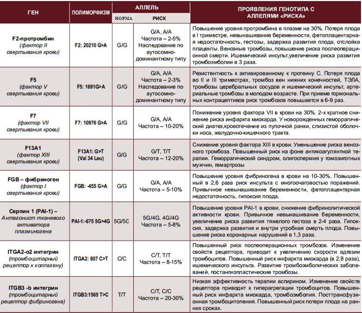 Анализы крови на мутации Медицинская книжка Электролитный проезд